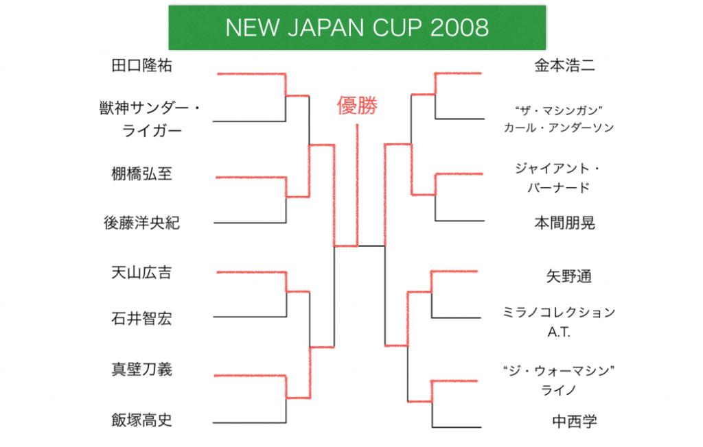 ニュージャパンカップ 2008 トーナメント表
