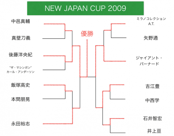 ニュージャパンカップ 2009 トーナメント表