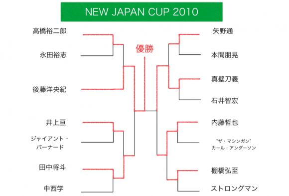 ニュージャパンカップ 2010 トーナメント表