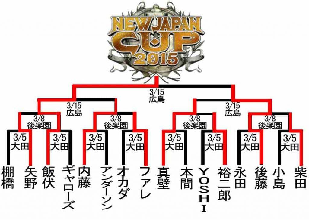 ニュージャパンカップ 2015 トーナメント表