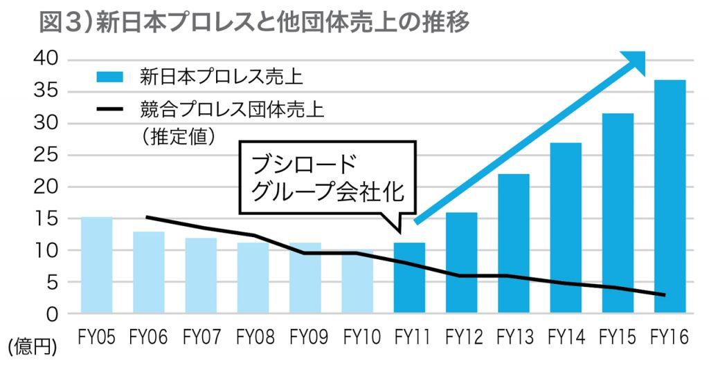 新日本プロレス 売上推移